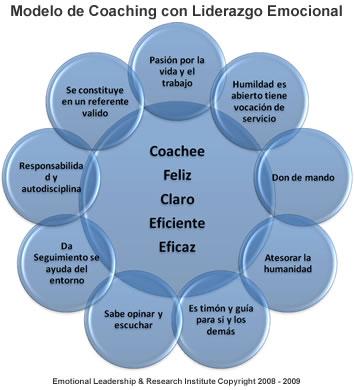 Modelo de Coaching con Liderazgo Emocional